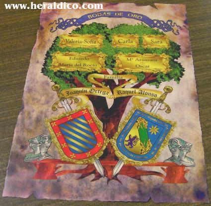 Arbol genealogico familiar